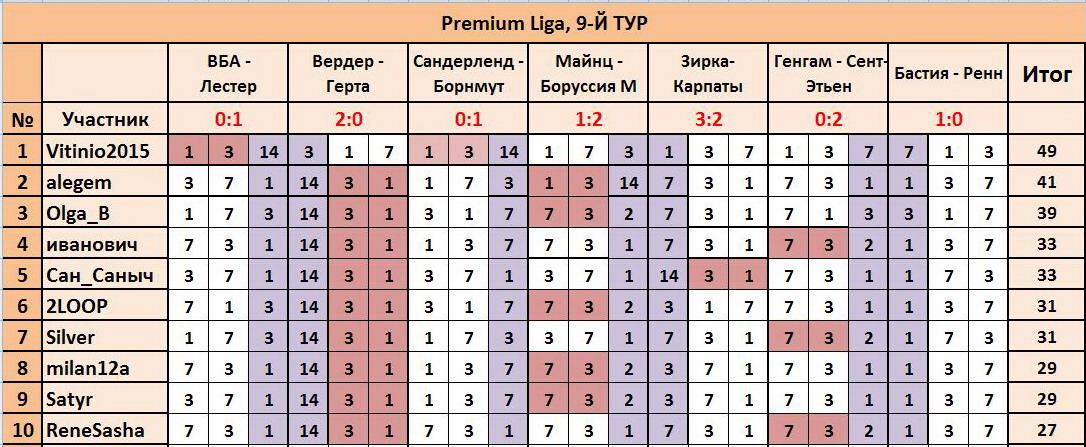 """ТП """"Лига прогнозов"""": ~9-Й ТУР(Рrеmium Ligа)~ 86c1ed9d1fee"""
