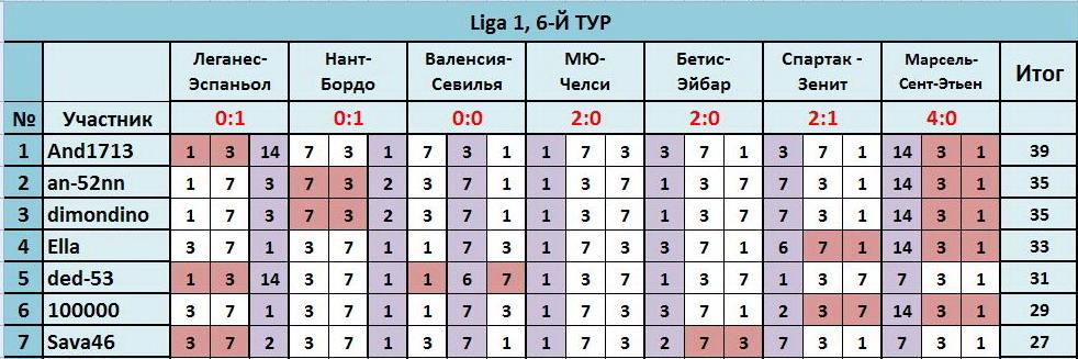 """ТП """"Лига прогнозов"""": ~6-Й ТУР(Ligа 1)~ 502ce6a56750"""