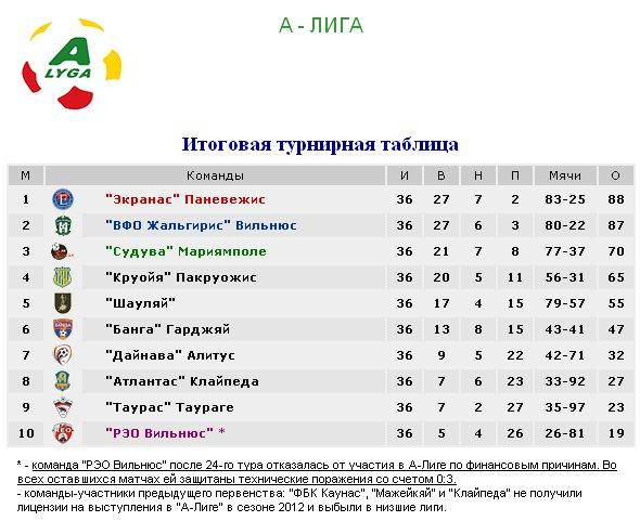 Результаты футбольных чемпионатов сезона 2012/2013 (зона УЕФА) Fef83d0dacbc