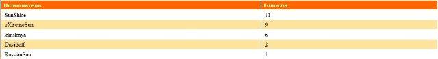 ДиДжеи-Победители прошедшего месяца - Страница 2 D4b950e2fc4d