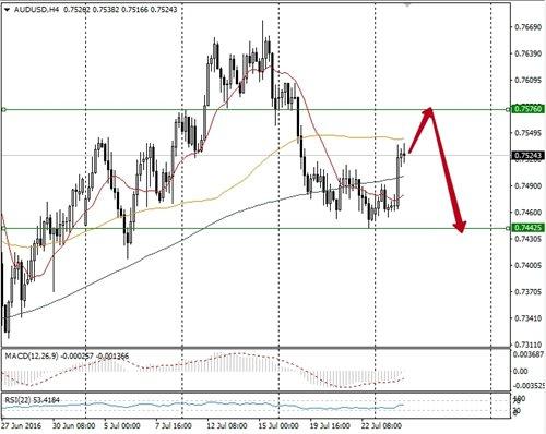 Análisis AUD/USD 3bc3602261d1