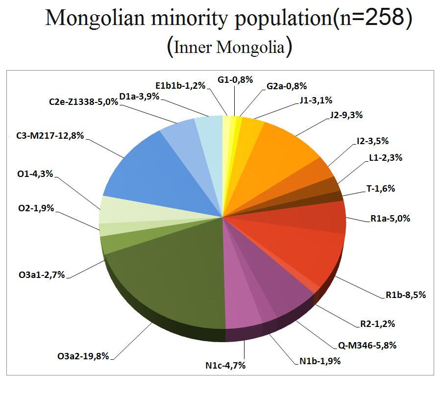 ДНК данные монголов. 85e70e12978b