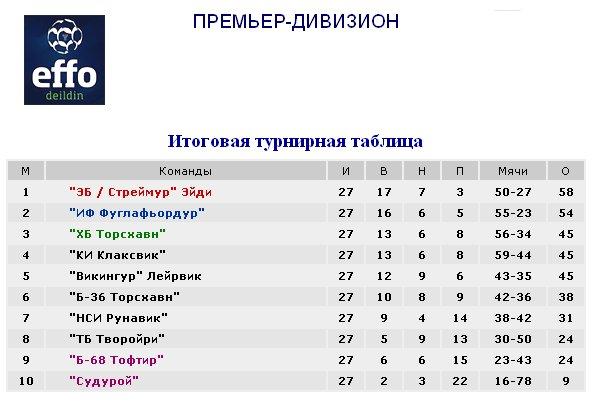 Результаты футбольных чемпионатов сезона 2012/2013 (зона УЕФА) F49108f8fe36