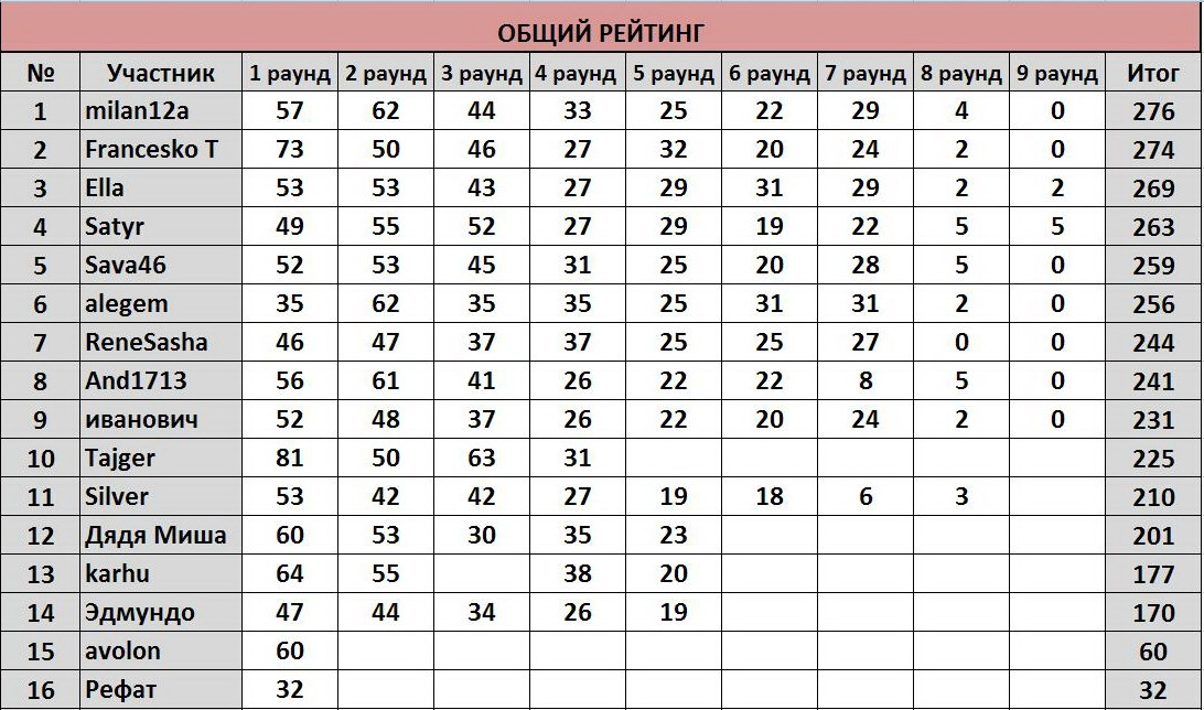 """ТП """"Еврокубки-2017"""": ®РЕЗУЛЬТАТЫ+РЕЙТИНГ® 946bdca47a63"""