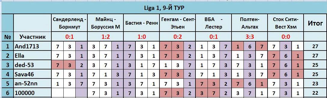 """ТП """"Лига прогнозов"""": ~9-Й ТУР(Ligа 1)~ 32c60bea29d5"""