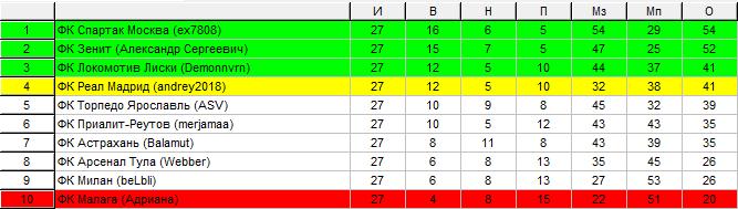 Лига В 2011-12 30714fb1fa92