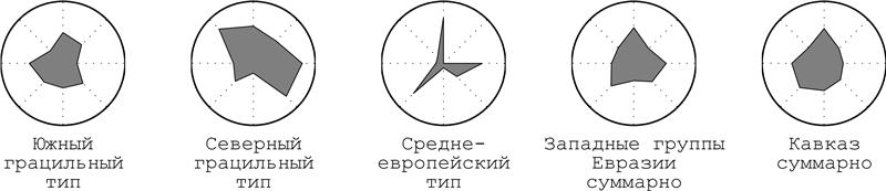 Кавказ в антропоисторическом пространстве евразии (одонтологическое исследование). 9215f84e978c