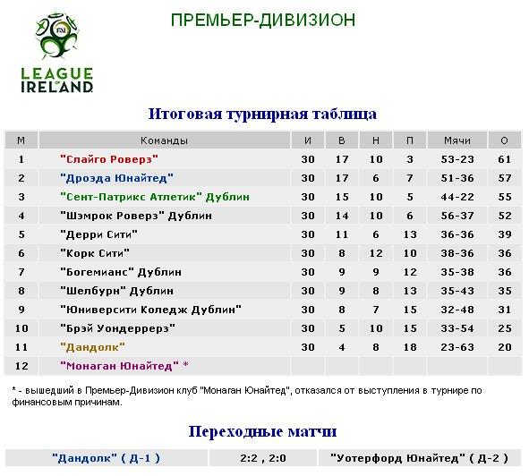 Результаты футбольных чемпионатов сезона 2012/2013 (зона УЕФА) 7d929fe948b7