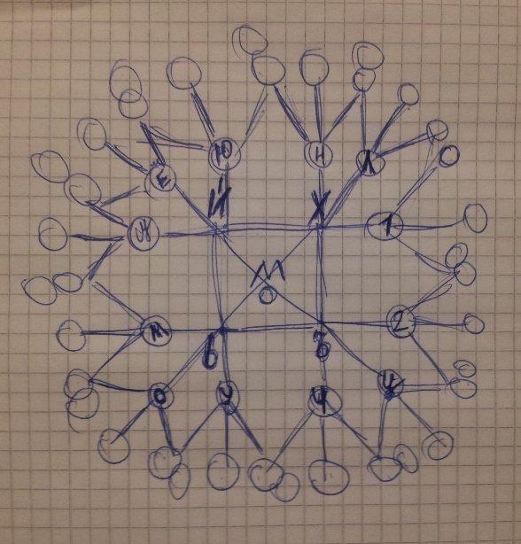 Классификация рун на основании метода дополнений. Edc7826ad5a8
