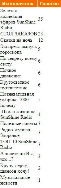 Статистика голосования за Передачи нашего радио - Страница 2 53c9bcdb8c3b