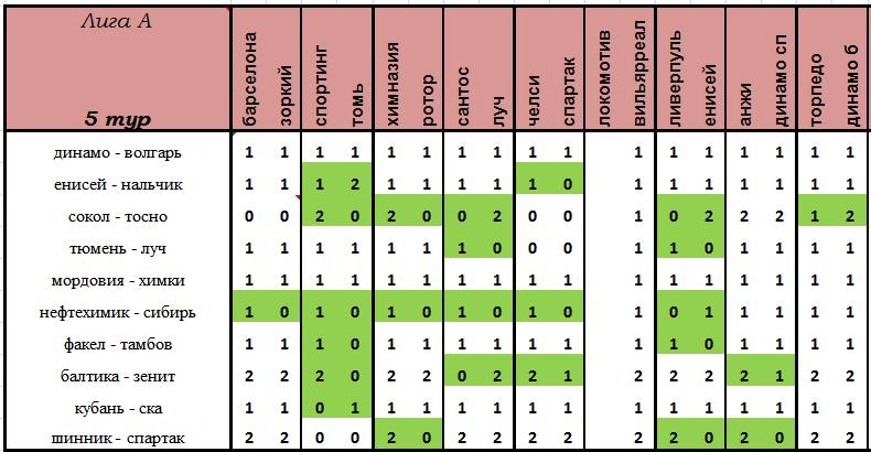 VII Чемпионат прогнозистов форума Onedivision - Лига А   - Страница 2 47736b765b60