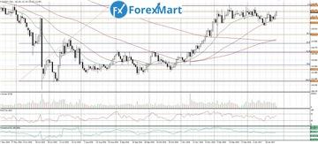 Аналитика от компании ForexMart 8ab95bcefbc6t