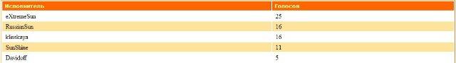 ДиДжеи-Победители прошедшего месяца Ecf3f156dfec
