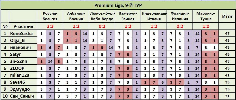 """ТП """"Лига прогнозов"""": ~9-Й ТУР(Рrеmium Ligа)~ C3a729667808"""