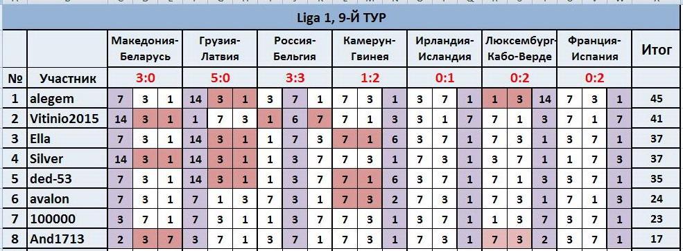 """ТП """"Лига прогнозов"""": ~9-Й ТУР(Ligа 1)~ Edd867f40045"""