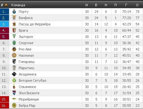 Результаты футбольных чемпионатов сезона 2012/2013 (зона УЕФА) - Страница 3 B10c627e2af3