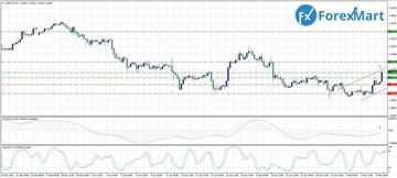 Аналитика от компании ForexMart 1a9633da3daft