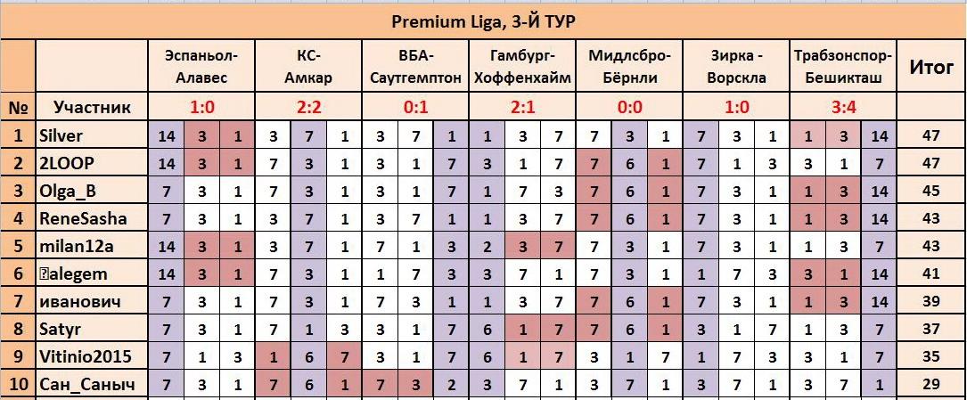 """ТП """"Лига прогнозов"""": ~3-Й ТУР(Рrеmium Ligа)~ Fb3b23d1e96c"""
