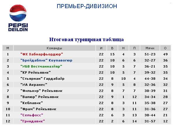 Результаты футбольных чемпионатов сезона 2012/2013 (зона УЕФА) 4907dc73ec3d