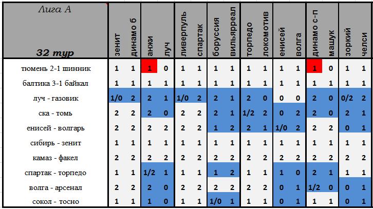 VI Чемпионат прогнозистов форума Onedivision - Лига А   - Страница 14 C7ae63d13663