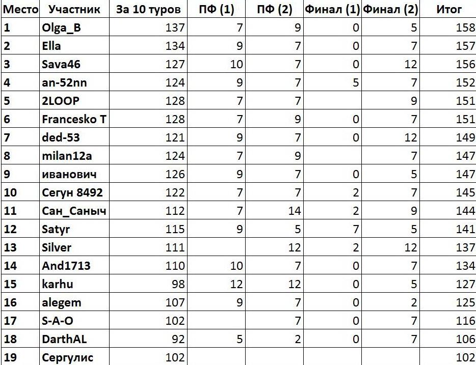 ®Результаты и Рейтинг участников® 481f2a9c567c