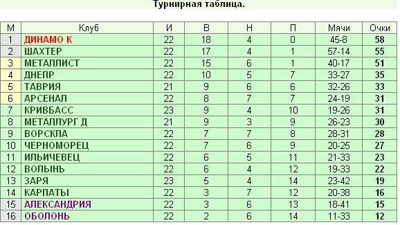 Украинская футбольная Премьер-лига... Fc59d75cc43b