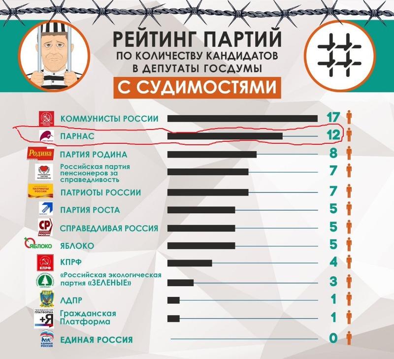 Единая Россия перехватила у оппозиции повестку борьбы с коррупцией и открытости власти - Страница 3 7003745a0147