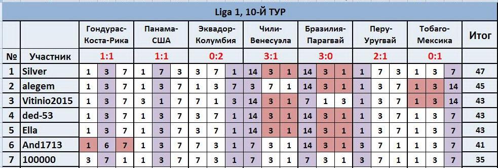 """ТП """"Лига прогнозов"""": ~10-Й ТУР(Ligа 1)~ 30381d0625a2"""