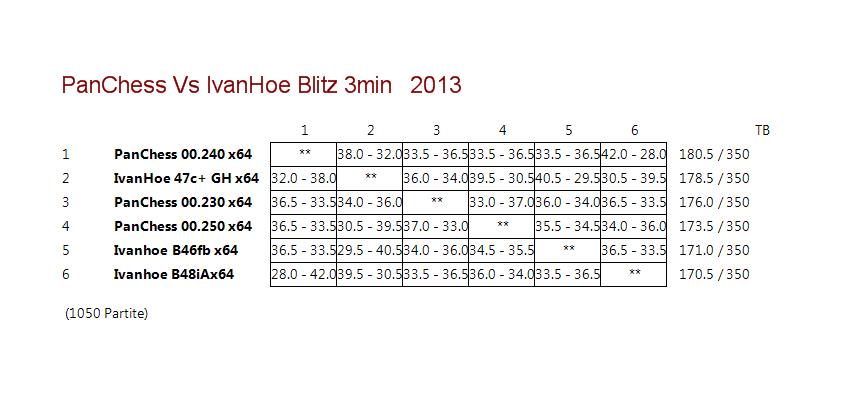 IvanHoe Vs PanChess 64bit 458890cdde0a