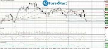 Аналитика от компании ForexMart - Страница 17 39682c7e6788t