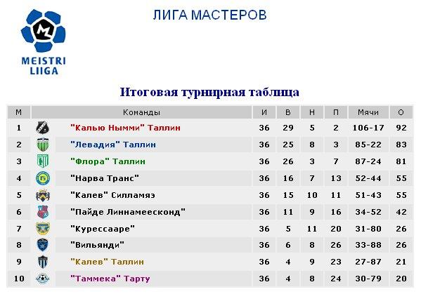 Результаты футбольных чемпионатов сезона 2012/2013 (зона УЕФА) D12d9ace57a4