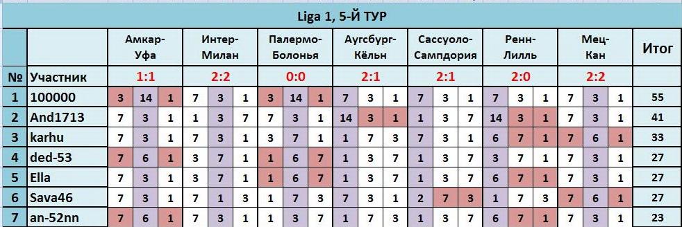 """ТП """"Лига прогнозов"""": ~5-Й ТУР(Ligа 1)~ 9e960131bc0c"""