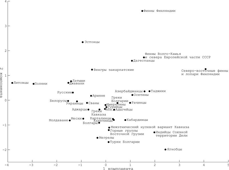 Кавказ в антропоисторическом пространстве евразии (одонтологическое исследование). 8e134da1f06d