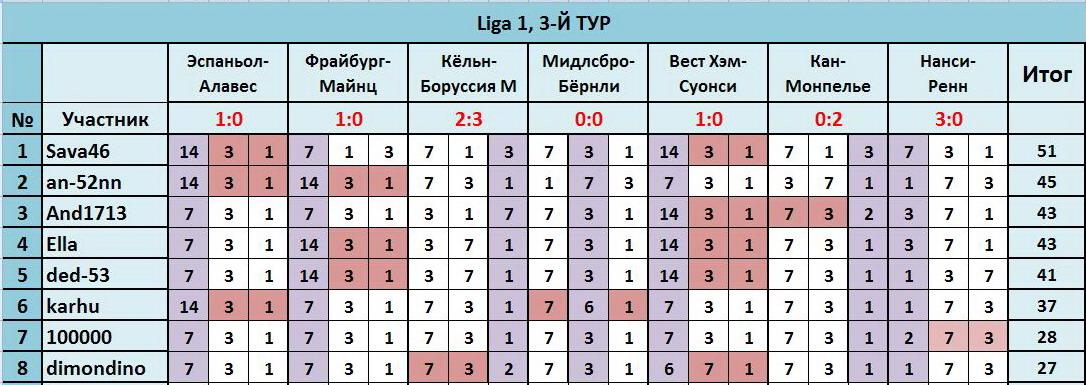 """ТП """"Лига прогнозов"""": ~3-Й ТУР(Ligа 1)~ - Страница 2 D34910e51aa9"""