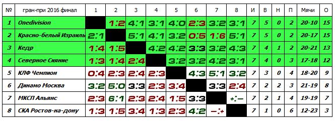 Гран-при 2016, Финал - Страница 4 1c2728d6f50b