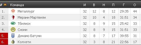 Результаты футбольных чемпионатов сезона 2012/2013 (зона УЕФА) - Страница 2 A3bf20286f14