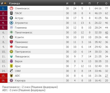 Результаты футбольных чемпионатов сезона 2012/2013 (зона УЕФА) - Страница 5 3b53c6fe4c72