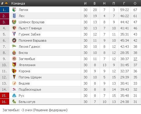 Результаты футбольных чемпионатов сезона 2012/2013 (зона УЕФА) - Страница 5 E9ac7dd90311