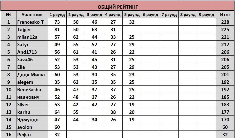 """ТП """"Еврокубки-2017"""": ®РЕЗУЛЬТАТЫ+РЕЙТИНГ® 3537420e4f1c"""