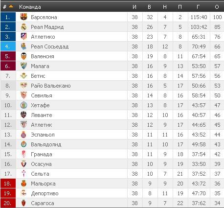 Результаты футбольных чемпионатов сезона 2012/2013 (зона УЕФА) - Страница 5 85eb5bc20768