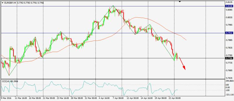 Análisis EUR/GBP 3cc3ee0179fc