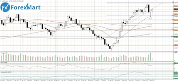 Аналитика от компании ForexMart - Страница 17 32c577d3ec57t
