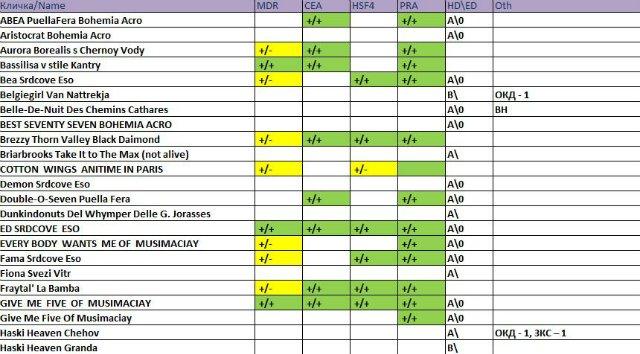Генетические тесты - обследованные собаки - Страница 2 257e238fd52d
