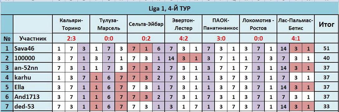 """ТП """"Лига прогнозов"""": ~4-Й ТУР(Ligа 1)~ 31423548077b"""