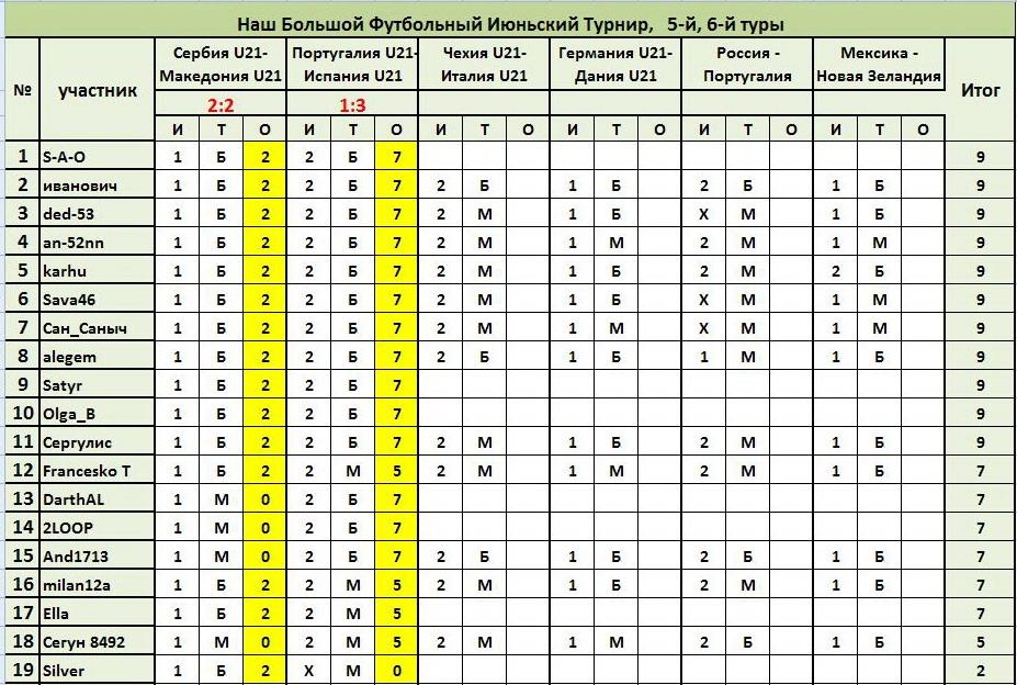 ®Результаты и Рейтинг участников® 420e09e3fee2