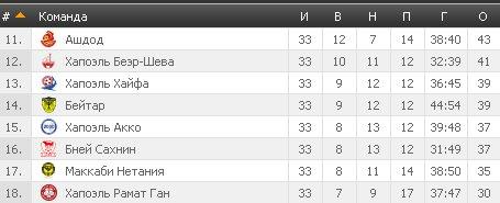 Результаты футбольных чемпионатов сезона 2012/2013 (зона УЕФА) - Страница 3 37e11092c79b