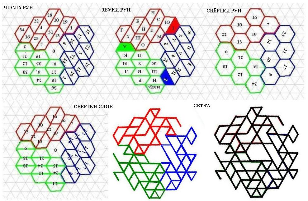 Магический числовой шестиугольник C10fa5def2d0