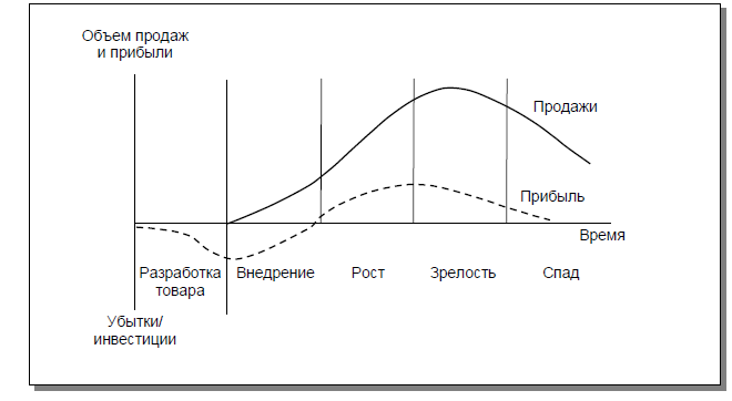 Жизненный цикл бренда A0814a03682a
