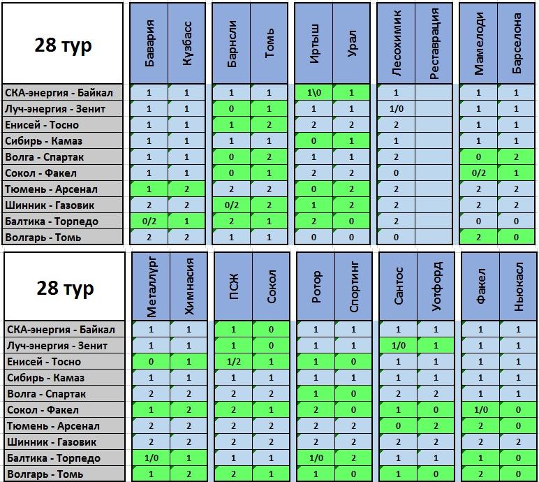 VI Чемпионат прогнозистов форума Onedivision - Лига В - Страница 8 377da7e5e10c