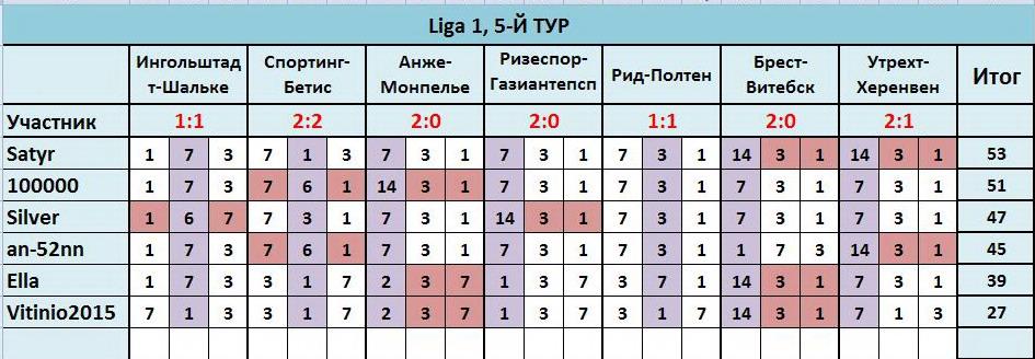 """~Лига прогнозов"""": ~5-Й ТУР(Ligа 1)~ 627cc210f510"""